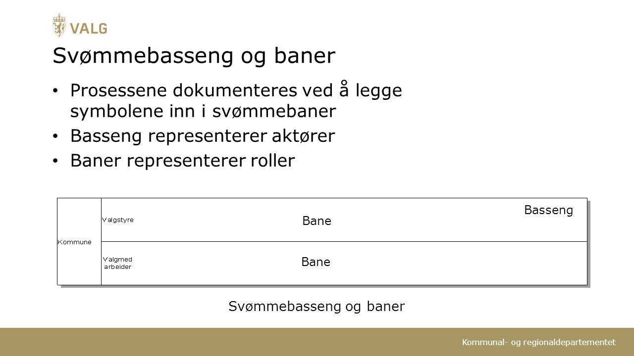 Kommunal- og regionaldepartementet Svømmebasseng og baner Bane Basseng Svømmebasseng og baner Prosessene dokumenteres ved å legge symbolene inn i svømmebaner Basseng representerer aktører Baner representerer roller