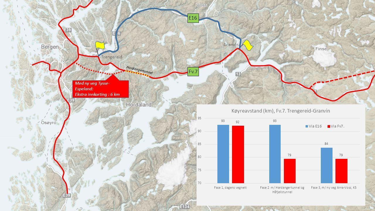 Trengereid Granvin Fv.7 E16 Hardangertunnel Med ny veg Tysse- Espeland: Ekstra innkorting : 7 min