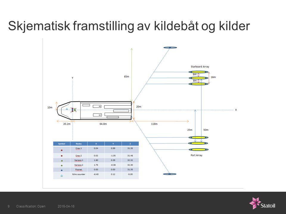 Skjematisk framstilling av kildebåt og kilder 2015-04-169Classification: Open