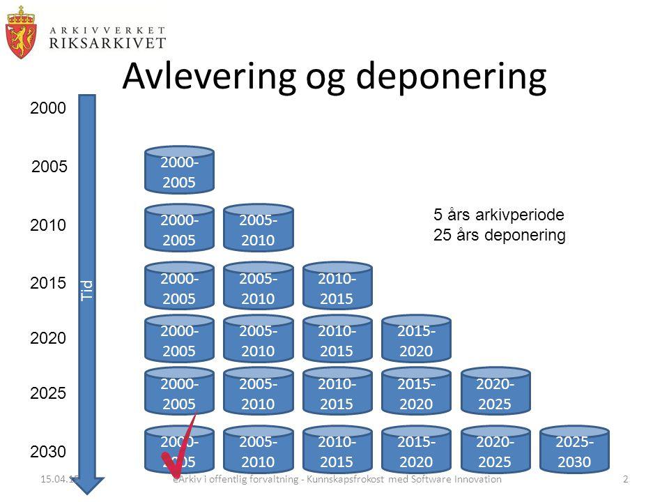 Avlevering og deponering Tid 2000 2005 2010 2015 2020 2025 2030 5 års arkivperiode 25 års deponering 2000- 2005 2005- 2010 2010- 2015 2015- 2020 2020- 2025 2025- 2030 15.04.15eArkiv i offentlig forvaltning - Kunnskapsfrokost med Software Innovation2