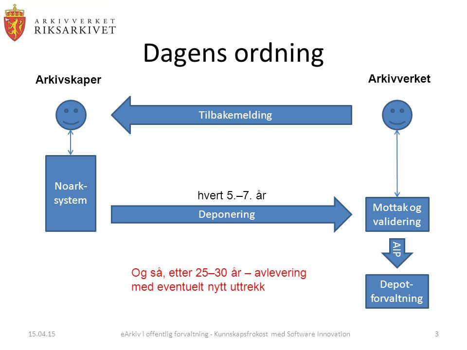 Dagens ordning Noark- system Mottak og validering Deponering Tilbakemelding Depot- forvaltning AIP Arkivskaper Arkivverket hvert 5.–7.