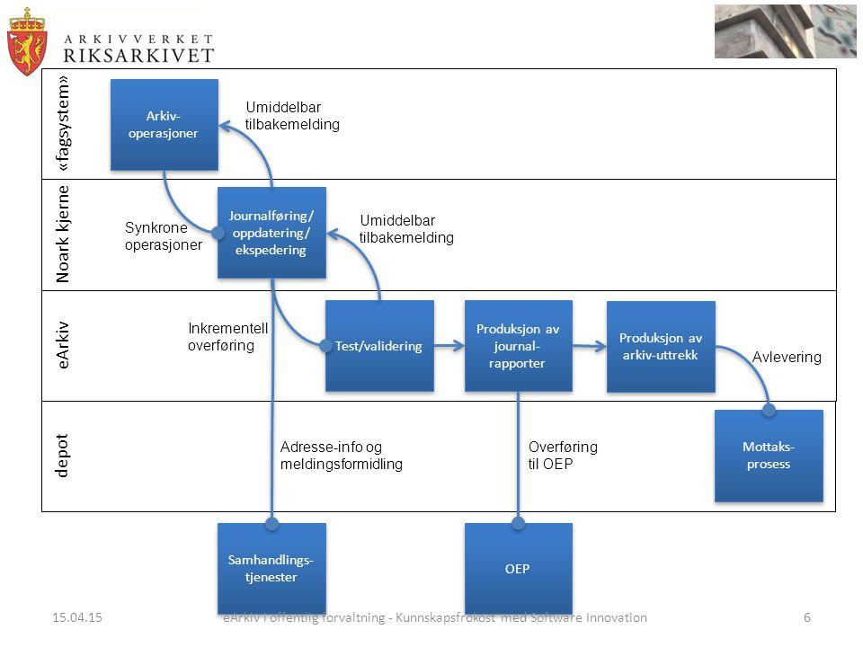 «fagsystem» Noark kjerne eArkiv depot Arkiv- operasjoner Mottaks- prosess Journalføring/ oppdatering/ ekspedering Journalføring/ oppdatering/ ekspedering Test/validering Synkrone operasjoner Inkrementell overføring Umiddelbar tilbakemelding Umiddelbar tilbakemelding Produksjon av journal- rapporter Produksjon av arkiv-uttrekk OEP Samhandlings- tjenester Overføring til OEP Adresse-info og meldingsformidling Avlevering 15.04.15eArkiv i offentlig forvaltning - Kunnskapsfrokost med Software Innovation6