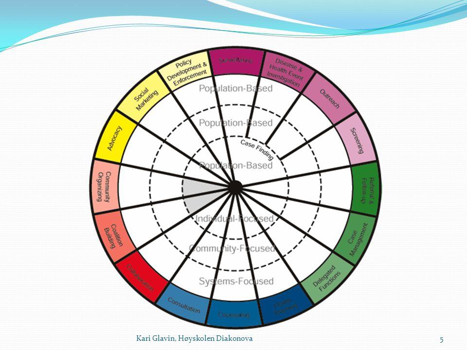 PHIW Den ytre ringen viser intervensjoner - Det er 17 intervensjoner.