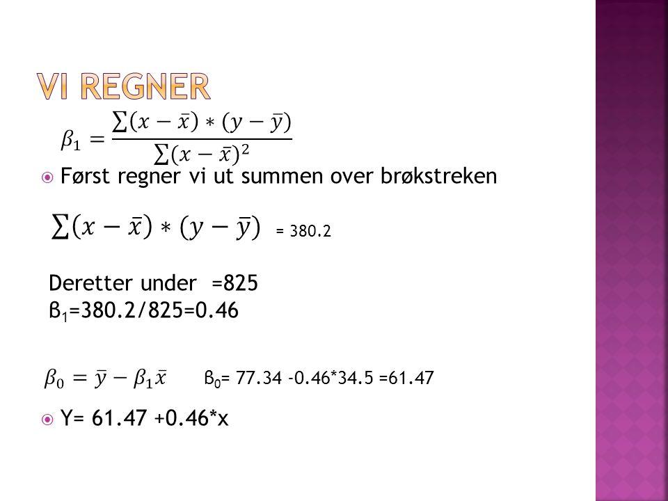  Først regner vi ut summen over brøkstreken Deretter under =825 β 1 =380.2/825=0.46  Y= 61.47 +0.46*x = 380.2 β 0 = 77.34 -0.46*34.5 =61.47