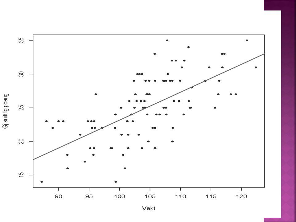  Basketball  Vi vet i tillegg vekten til basketballspillerene  Vi tror også det er en sammenheng mellom vekt og gjennomsnittlig poengfangst (Tyngre
