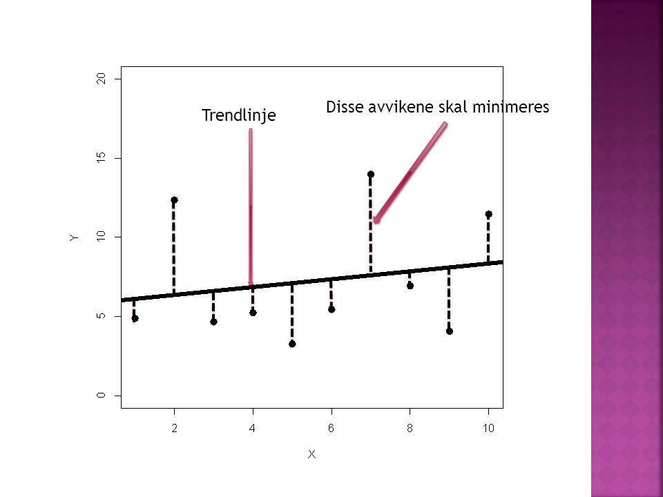  Avhengig variabel: y  Uavhengig variabel x  y = ax + b  I regresjonsanalyser: