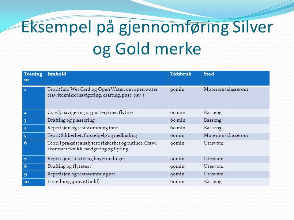 Eksempel på gjennomføring Silver og Gold merke Trening nr. InnholdTidsbrukSted 1Teori: Info Wet Card og Open Water, om open water crawlteknikk (navige