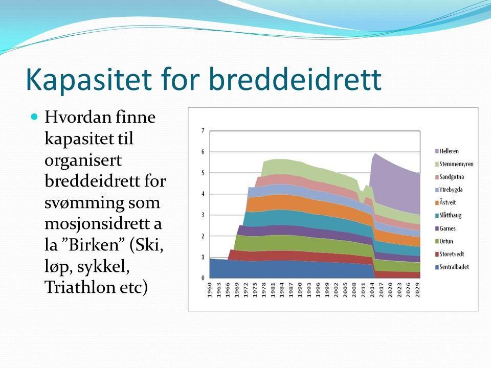 """Kapasitet for breddeidrett Hvordan finne kapasitet til organisert breddeidrett for svømming som mosjonsidrett a la """"Birken"""" (Ski, løp, sykkel, Triathl"""