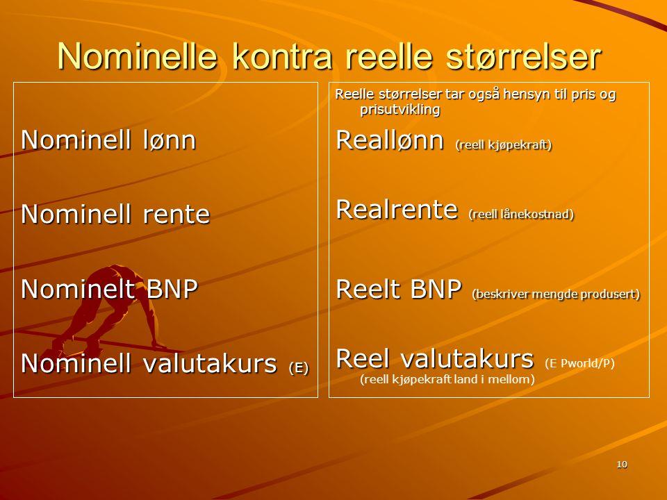 10 Nominelle kontra reelle størrelser Nominell lønn Nominell rente Nominelt BNP Nominell valutakurs (E) Reelle størrelser tar også hensyn til pris og prisutvikling Reallønn (reell kjøpekraft) Realrente (reell lånekostnad) Reelt BNP (beskriver mengde produsert) Reel valutakurs Reel valutakurs (E Pworld/P) (reell kjøpekraft land i mellom)