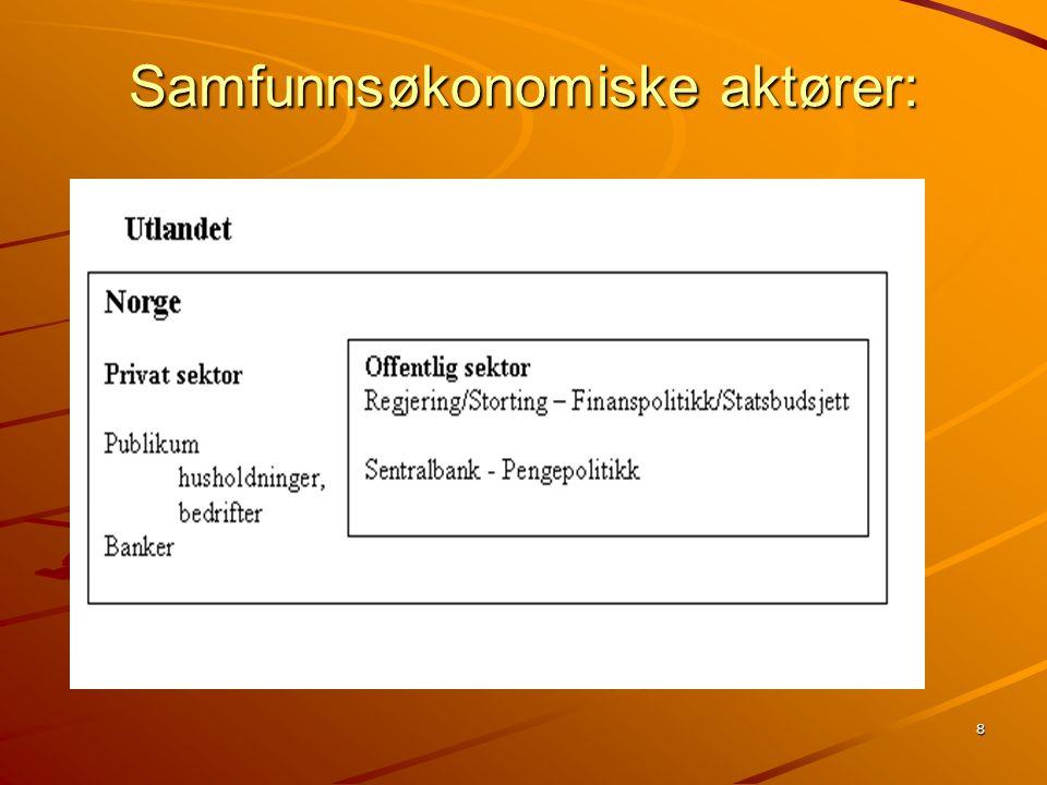 9 Utenriksregnskap kontra statsbudsjett Tre sektorer (Gärtner kap 1) : Privat sektor + Offentlig sektor = Overfor utlandet (S-I) + (T-G) = EX – IM Oppgave sparing Bokstaver jfr Gärtners bok.