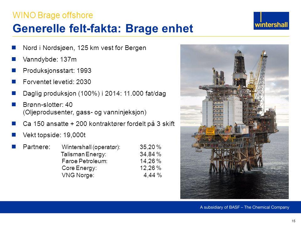 15 Nord i Nordsjøen, 125 km vest for Bergen Vanndybde: 137m Produksjonsstart: 1993 Forventet levetid: 2030 Daglig produksjon (100%) i 2014: 11.000 fat