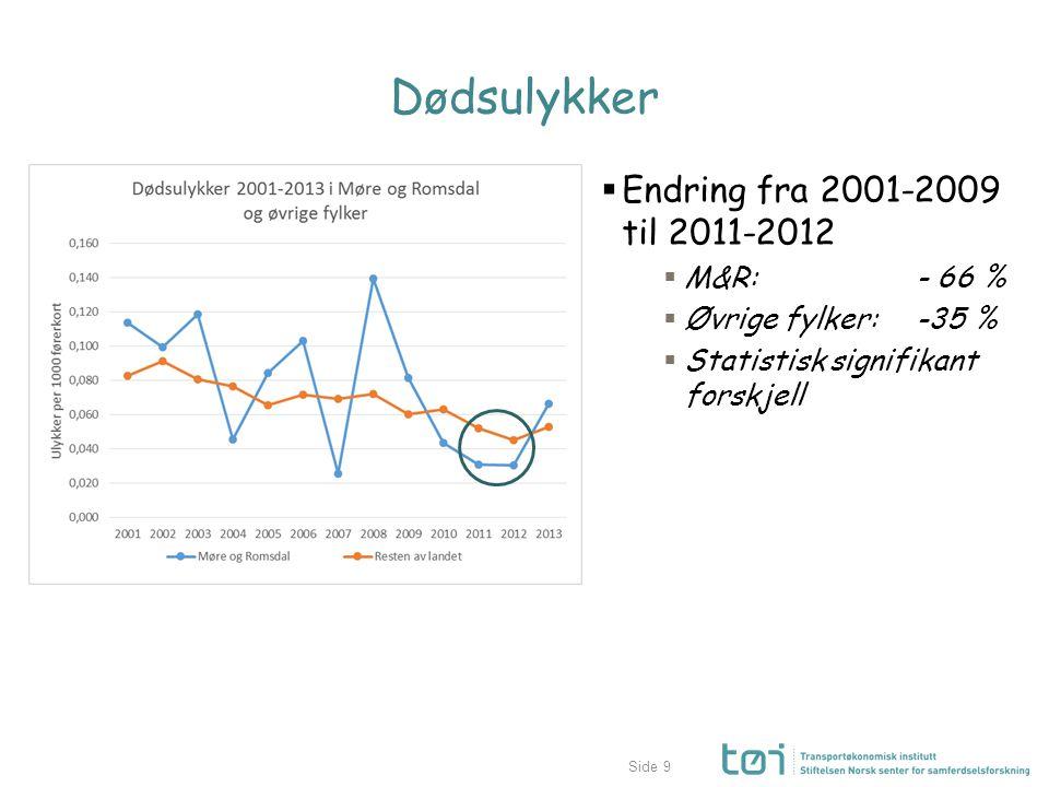 Side Dødsulykker  Endring fra 2001-2009 til 2011-2012  M&R: - 66 %  Øvrige fylker: -35 %  Statistisk signifikant forskjell 9