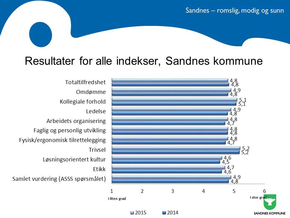 Fokus fremover for Sandnes kommune Ta vare på det gode arbeidsmiljøet Innovasjon Fortsette arbeidet med –Etikk og varslingsrutiner –Deltid –Medarbeidersamtalen