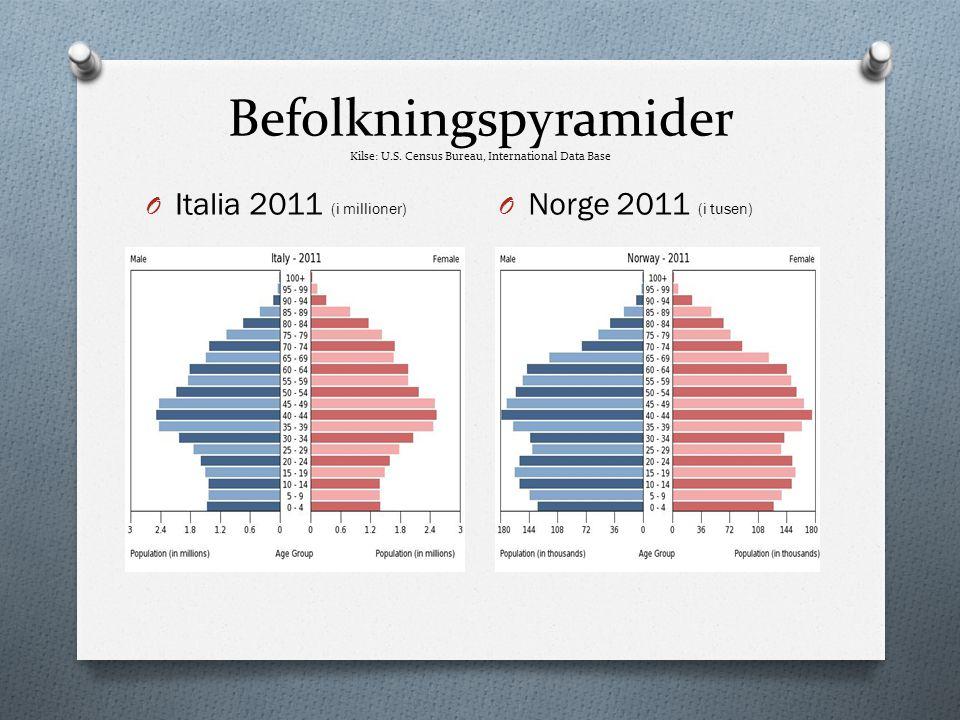 Befolkningspyramider Kilse: U.S. Census Bureau, International Data Base O Italia 2011 (i millioner) O Norge 2011 (i tusen)