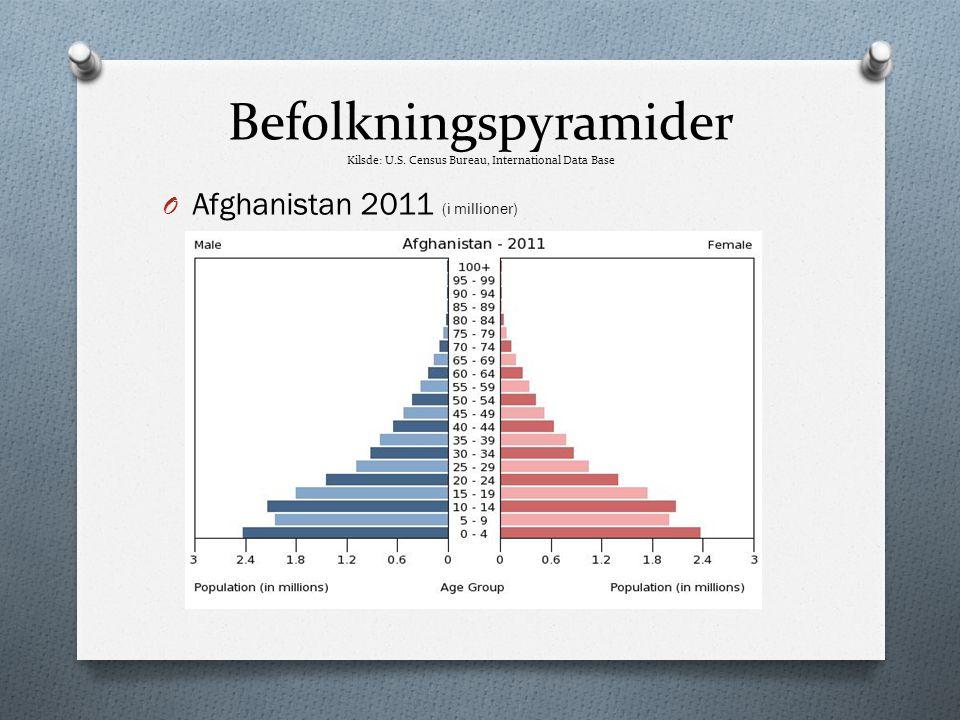 Befolkningspyramider Kilsde: U.S. Census Bureau, International Data Base O Afghanistan 2011 (i millioner)