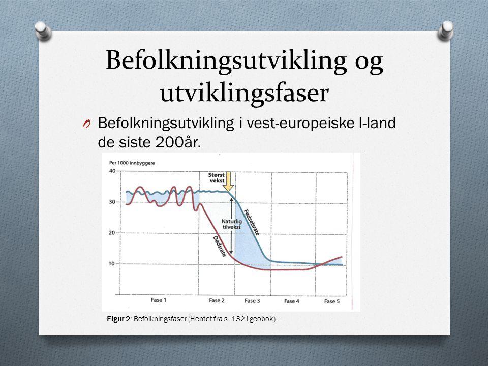 Befolkningsutvikling og utviklingsfaser O Befolkningsutvikling i vest-europeiske I-land de siste 200år. Figur 2: Befolkningsfaser (Hentet fra s. 132 i