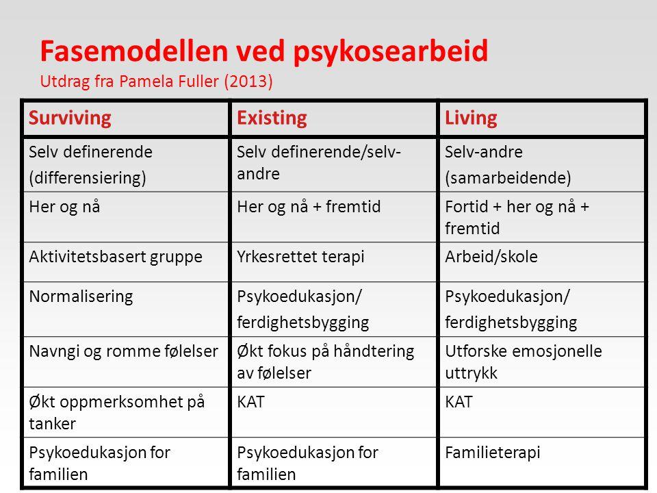 Fasemodellen ved psykosearbeid Utdrag fra Pamela Fuller (2013) SurvivingExistingLiving Selv definerende (differensiering) Selv definerende/selv- andre