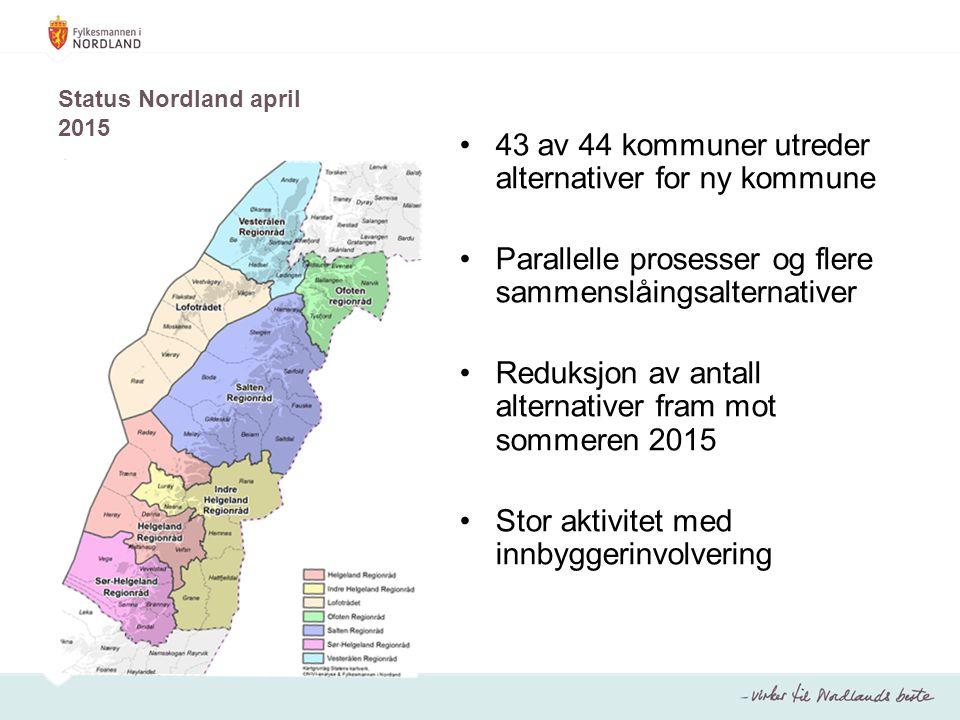 Status Nordland april 2015 43 av 44 kommuner utreder alternativer for ny kommune Parallelle prosesser og flere sammenslåingsalternativer Reduksjon av