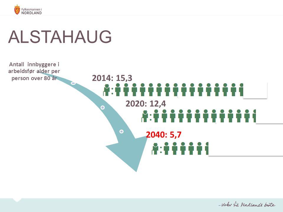 ALSTAHAUG Antall innbyggere i arbeidsfør alder per person over 80 år 2014: 15,3 2020: 12,4 2040: 5,7