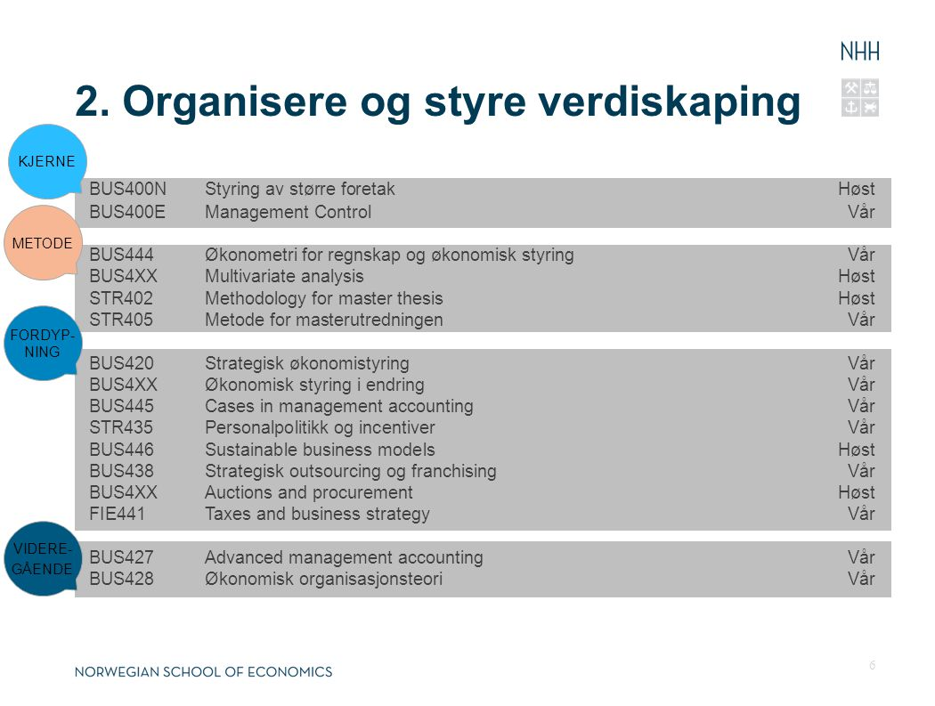 BUS400NStyring av større foretakHøst BUS400EManagement ControlVår BUS444Økonometri for regnskap og økonomisk styringVår BUS4XXMultivariate analysisHøst STR402Methodology for master thesisHøst STR405Metode for masterutredningen Vår BUS420Strategisk økonomistyringVår BUS4XXØkonomisk styring i endringVår BUS445Cases in management accountingVår STR435Personalpolitikk og incentiverVår BUS446Sustainable business modelsHøst BUS438Strategisk outsourcing og franchisingVår BUS4XXAuctions and procurementHøst FIE441Taxes and business strategyVår BUS427Advanced management accountingVår BUS428Økonomisk organisasjonsteoriVår 2.