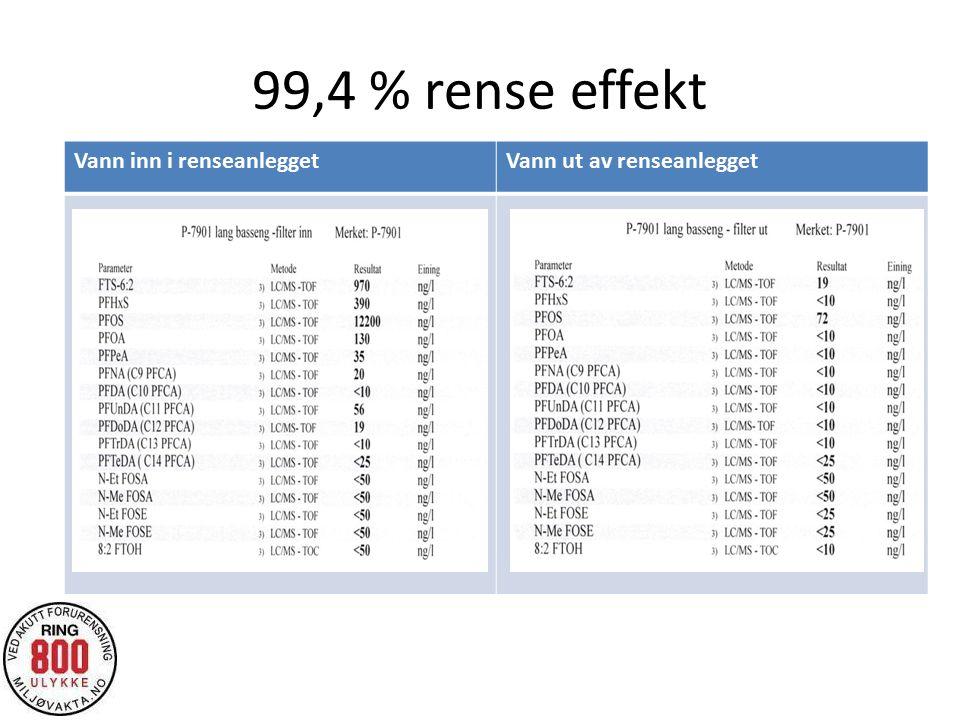 99,4 % rense effekt Vann inn i renseanleggetVann ut av renseanlegget