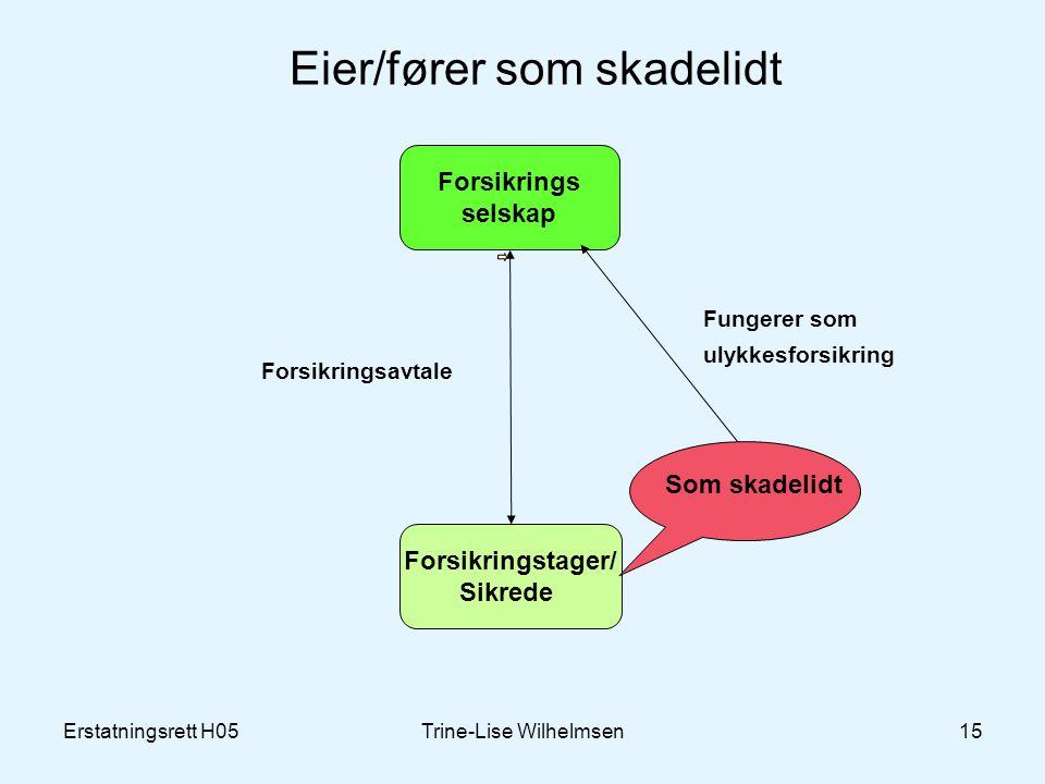 Erstatningsrett H05Trine-Lise Wilhelmsen15 Eier/fører som skadelidt Forsikrings selskap Forsikringstager/ Sikrede Forsikringsavtale Som skadelidt Fungerer som ulykkesforsikring