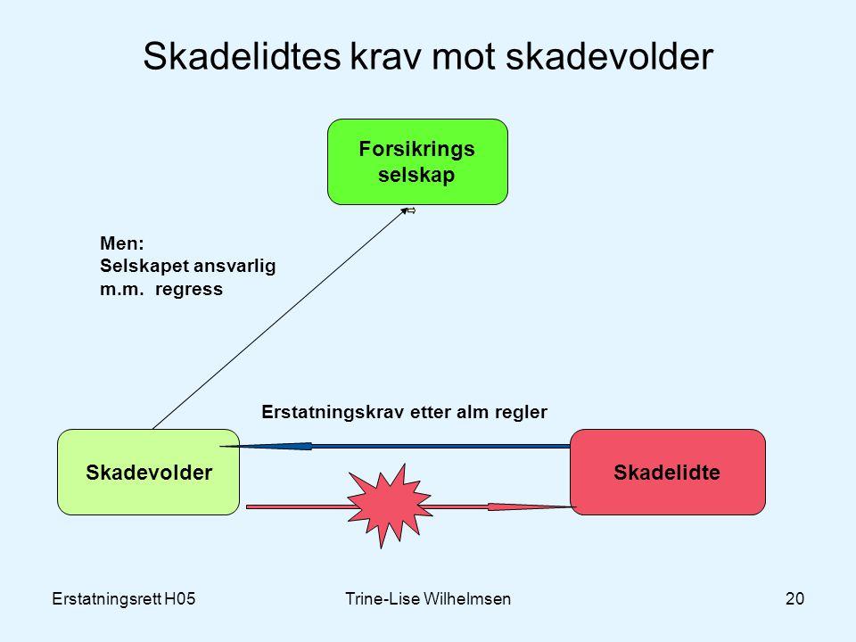 Erstatningsrett H05Trine-Lise Wilhelmsen20 Skadelidtes krav mot skadevolder Forsikrings selskap SkadevolderSkadelidte Men: Selskapet ansvarlig m.m.