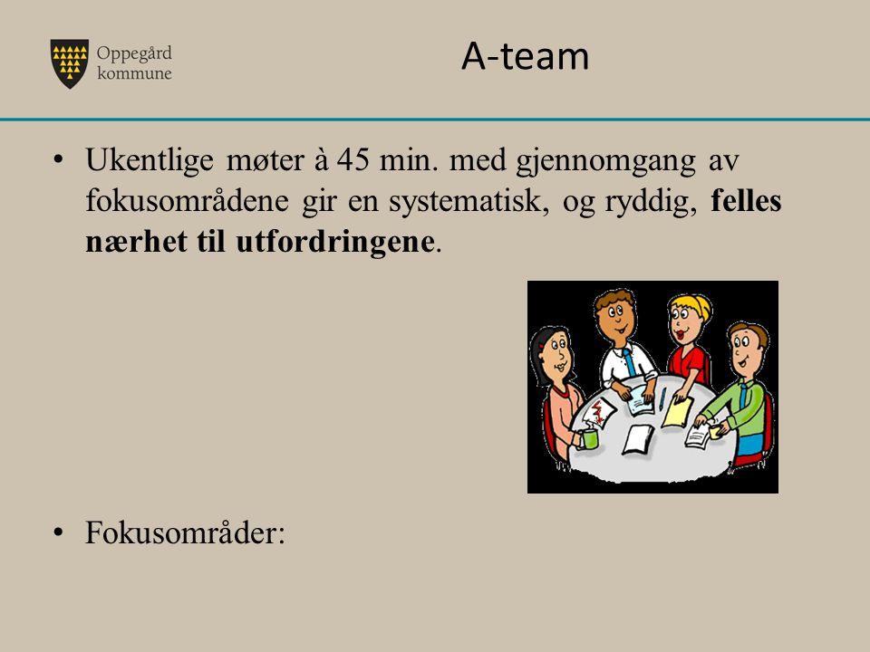 A-team Ukentlige møter à 45 min. med gjennomgang av fokusområdene gir en systematisk, og ryddig, felles nærhet til utfordringene. Fokusområder: