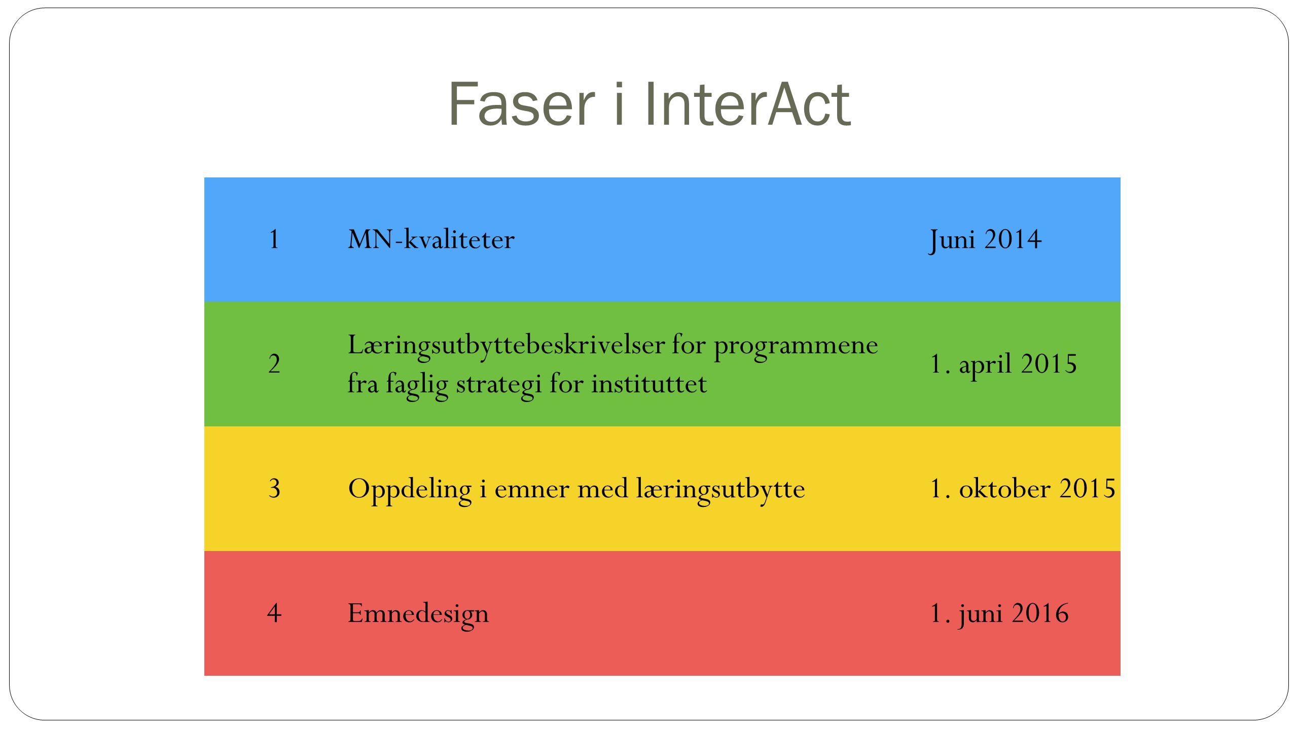 Faser i InterAct 1MN-kvaliteterJuni 2014 2 Læringsutbyttebeskrivelser for programmene fra faglig strategi for instituttet 1.
