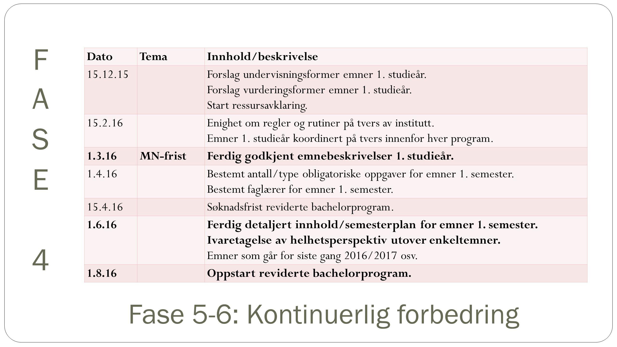 DatoTemaInnhold/beskrivelse 15.12.15Forslag undervisningsformer emner 1.