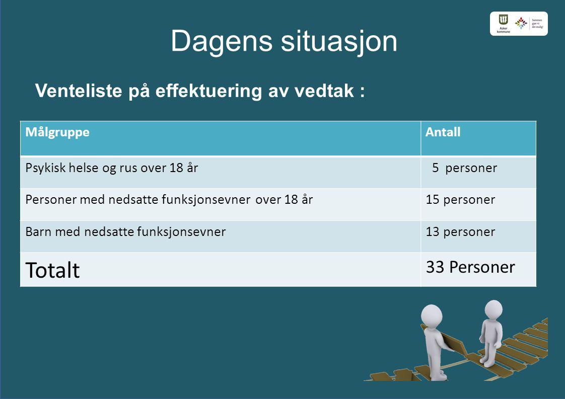 Dagens situasjon Venteliste på effektuering av vedtak : MålgruppeAntall Psykisk helse og rus over 18 år 5 personer Personer med nedsatte funksjonsevne
