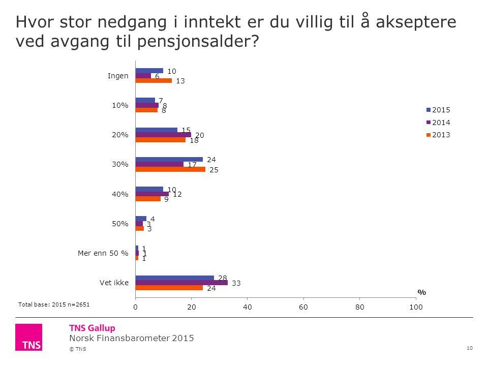 Norsk Finansbarometer 2015 © TNS Hvor stor nedgang i inntekt er du villig til å akseptere ved avgang til pensjonsalder.