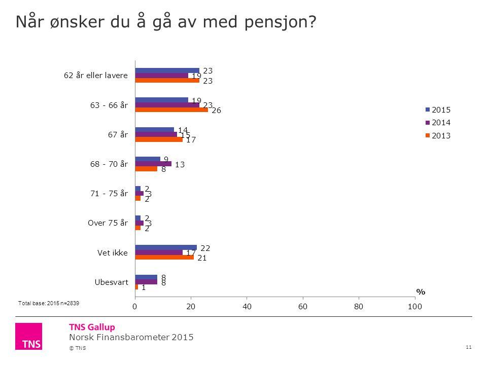 Norsk Finansbarometer 2015 © TNS Når ønsker du å gå av med pensjon 11 Total base: 2015 n=2839