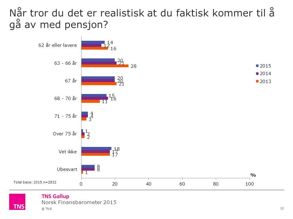 Norsk Finansbarometer 2015 © TNS Når tror du det er realistisk at du faktisk kommer til å gå av med pensjon.