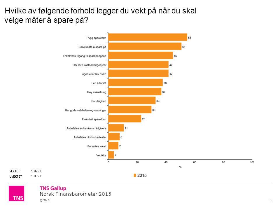 Norsk Finansbarometer 2015 © TNS 9 Hvilke av følgende forhold legger du vekt på når du skal velge måter å spare på