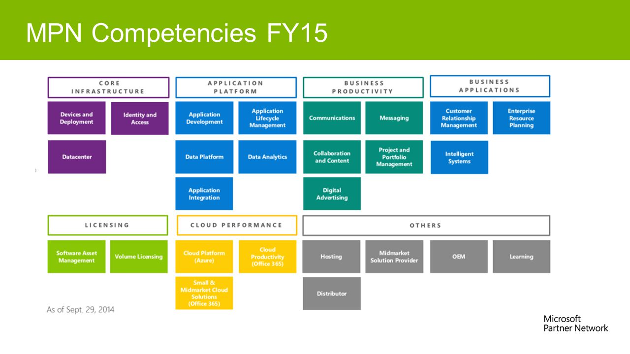MPN Competencies FY15