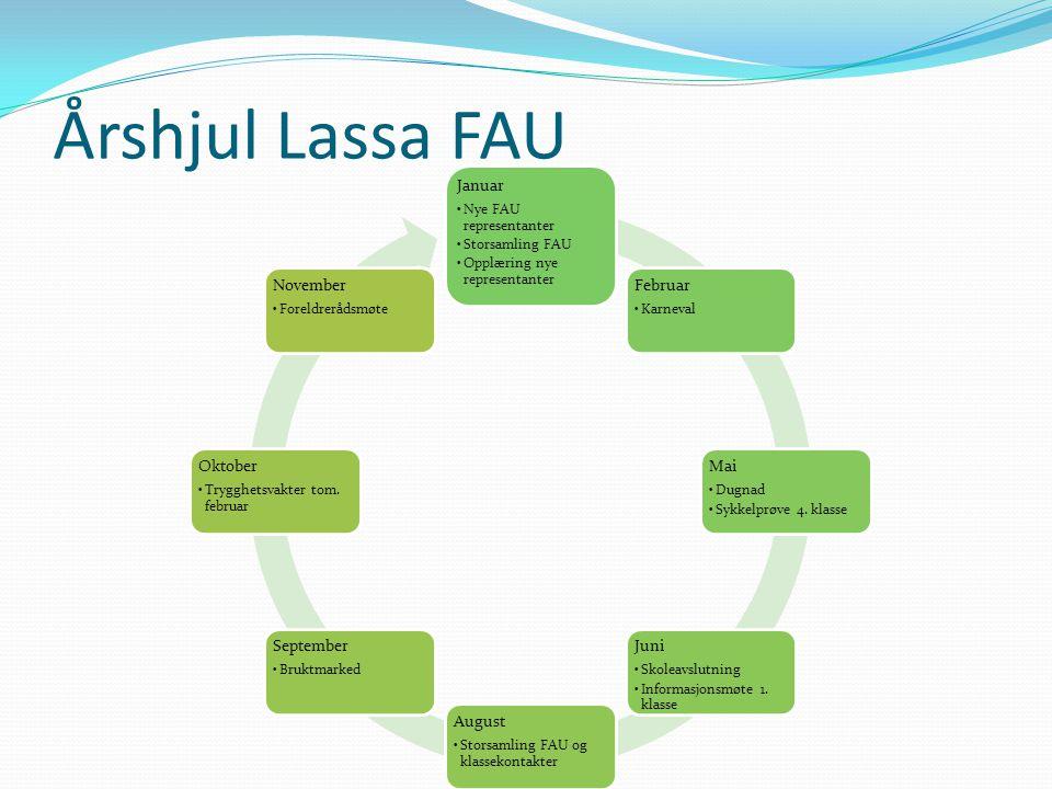 Hvordan være godt informert.Du må abonnere på nyheter fra FAU's nettsider!.