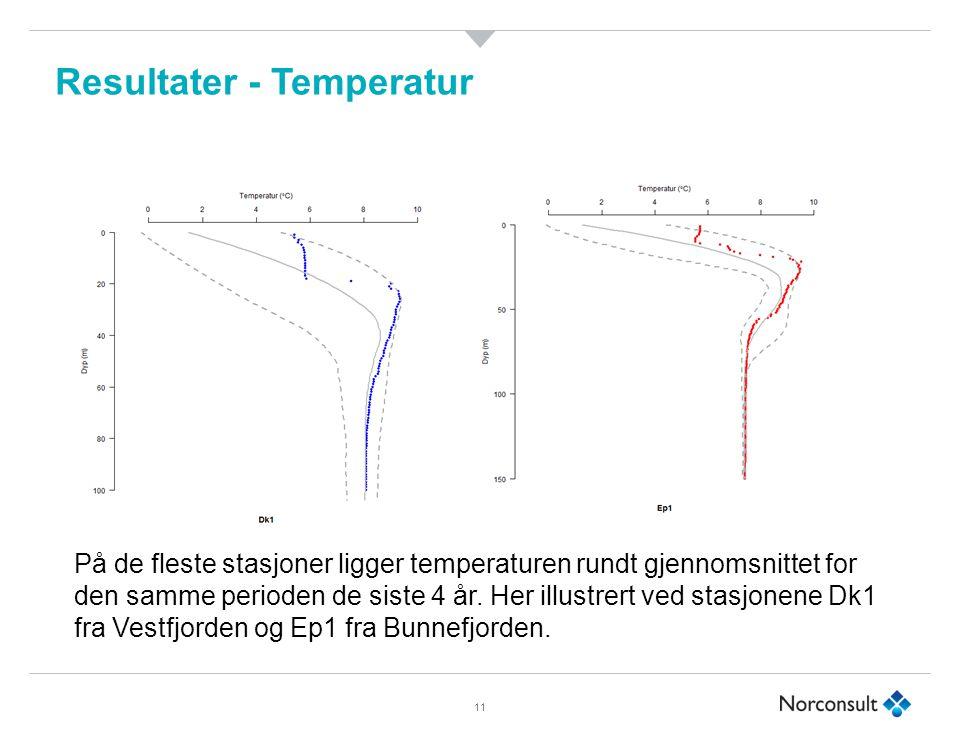 Resultater - Temperatur 11 På de fleste stasjoner ligger temperaturen rundt gjennomsnittet for den samme perioden de siste 4 år.