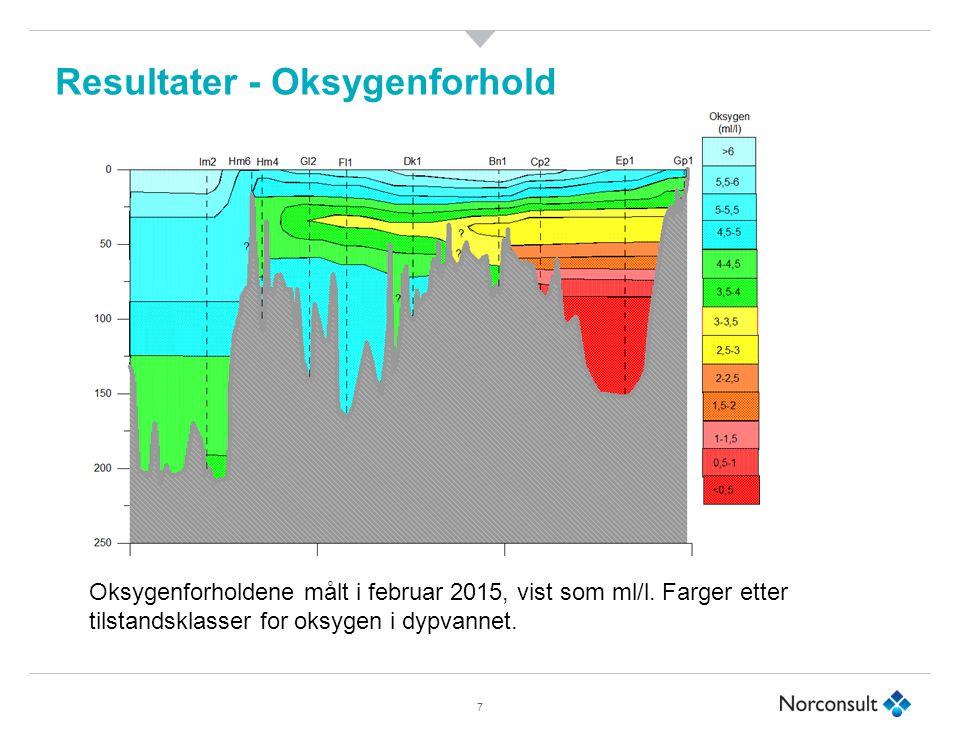 Resultater - Oksygenforhold 7 Oksygenforholdene målt i februar 2015, vist som ml/l.
