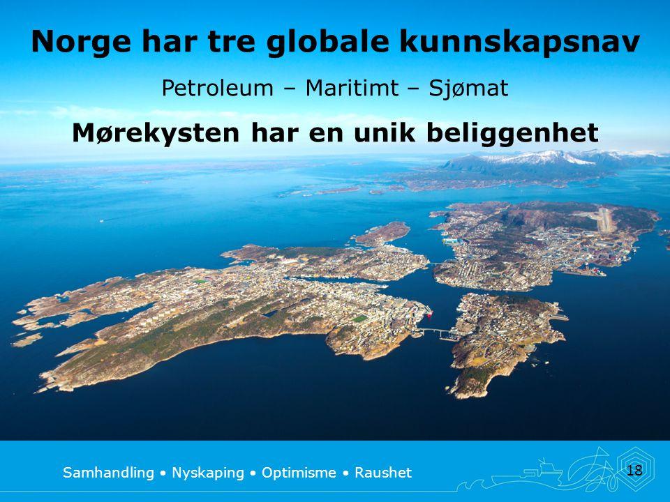 Samhandling Nyskaping Optimisme Raushet 18 Norge har tre globale kunnskapsnav Petroleum – Maritimt – Sjømat Mørekysten har en unik beliggenhet