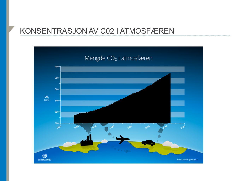 KONSENTRASJON AV C02 I ATMOSFÆREN