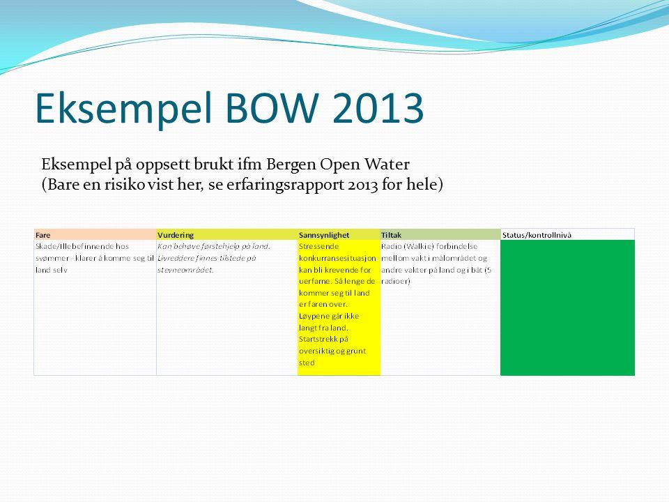 Eksempel BOW 2013 Eksempel på oppsett brukt ifm Bergen Open Water (Bare en risiko vist her, se erfaringsrapport 2013 for hele)