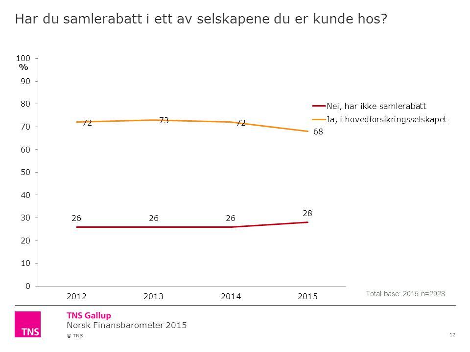 Norsk Finansbarometer 2015 © TNS Har du samlerabatt i ett av selskapene du er kunde hos? 12 Total base: 2015 n=2928