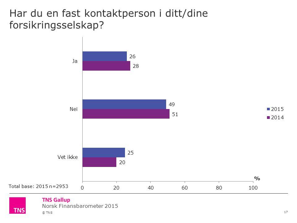 Norsk Finansbarometer 2015 © TNS Har du en fast kontaktperson i ditt/dine forsikringsselskap? 17 Total base: 2015 n=2953