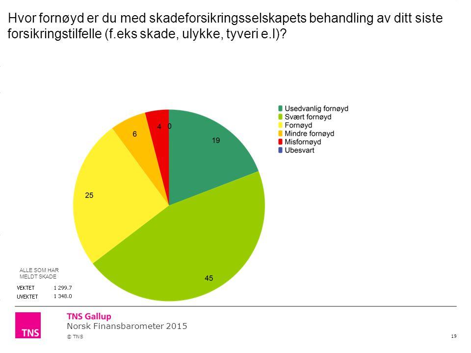 Norsk Finansbarometer 2015 © TNS 19 Hvor fornøyd er du med skadeforsikringsselskapets behandling av ditt siste forsikringstilfelle (f.eks skade, ulykk
