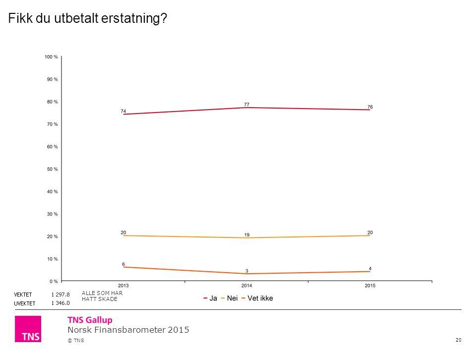 Norsk Finansbarometer 2015 © TNS 20 Fikk du utbetalt erstatning? ALLE SOM HAR HATT SKADE