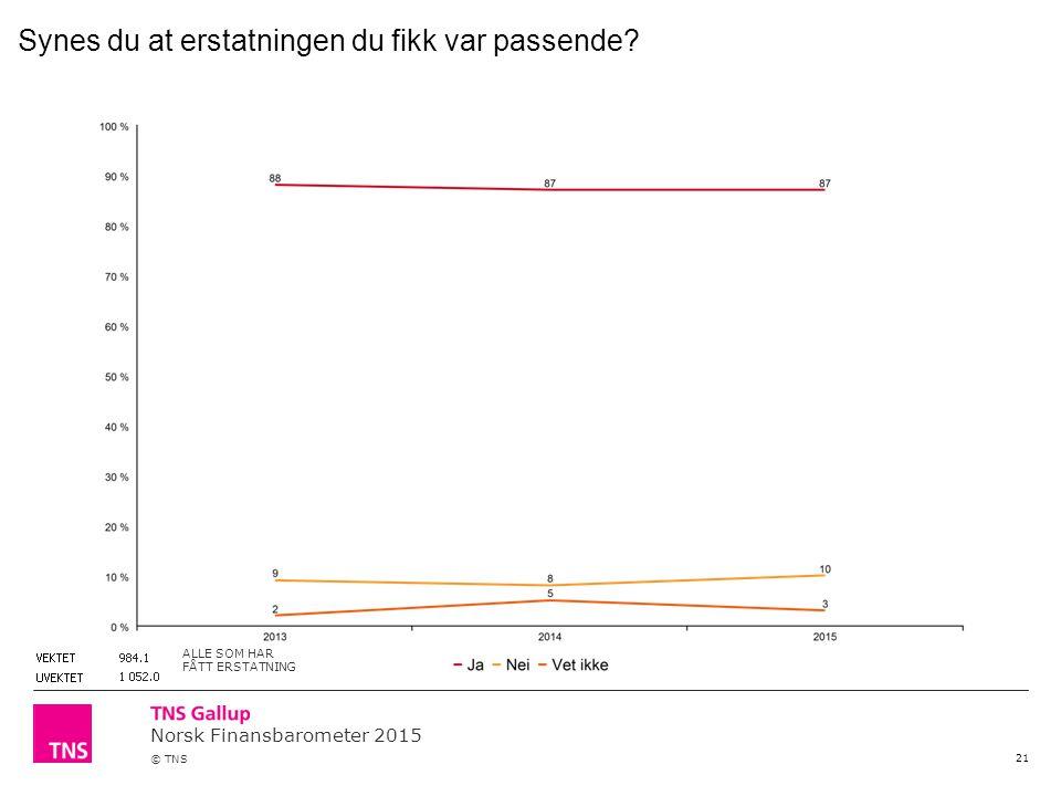 Norsk Finansbarometer 2015 © TNS 21 Synes du at erstatningen du fikk var passende? ALLE SOM HAR FÅTT ERSTATNING