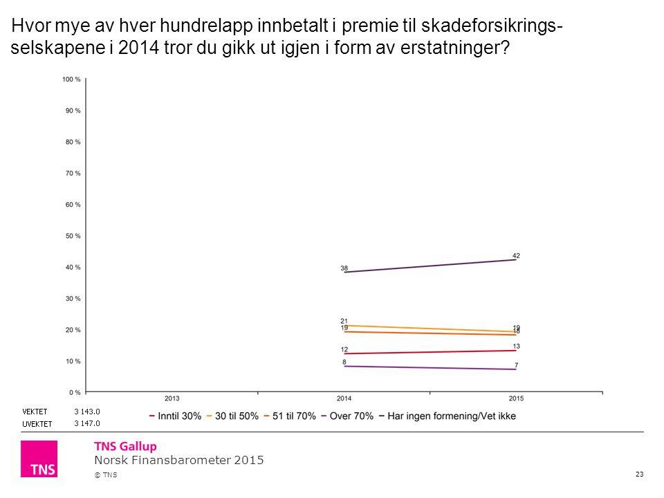 Norsk Finansbarometer 2015 © TNS 23 Hvor mye av hver hundrelapp innbetalt i premie til skadeforsikrings- selskapene i 2014 tror du gikk ut igjen i for
