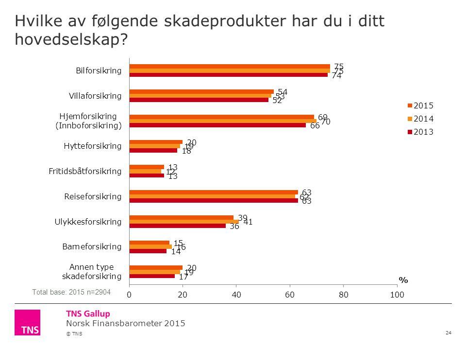 Norsk Finansbarometer 2015 © TNS Hvilke av følgende skadeprodukter har du i ditt hovedselskap? 24 Total base: 2015 n=2904