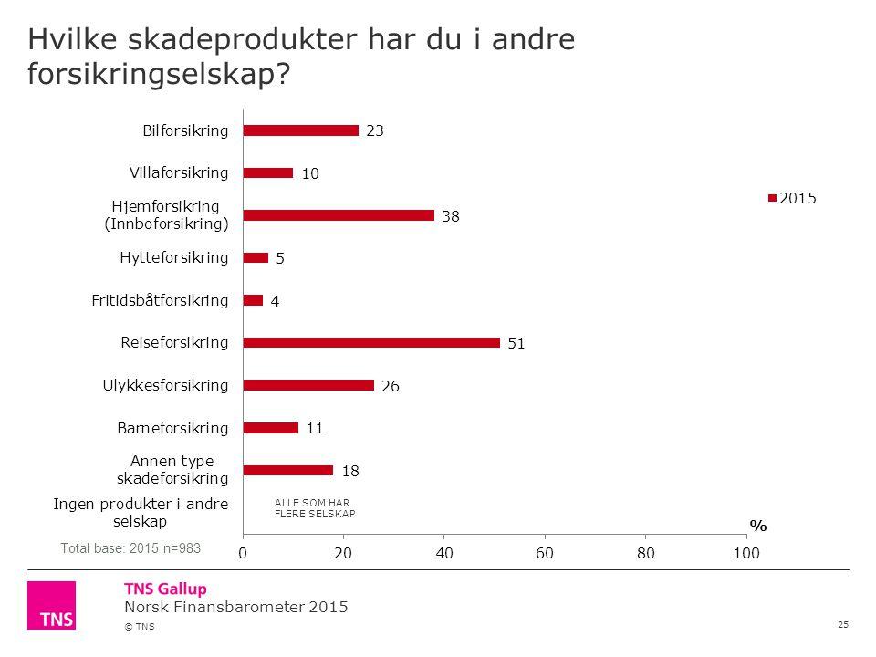 Norsk Finansbarometer 2015 © TNS Hvilke skadeprodukter har du i andre forsikringselskap? 25 Total base: 2015 n=983 ALLE SOM HAR FLERE SELSKAP